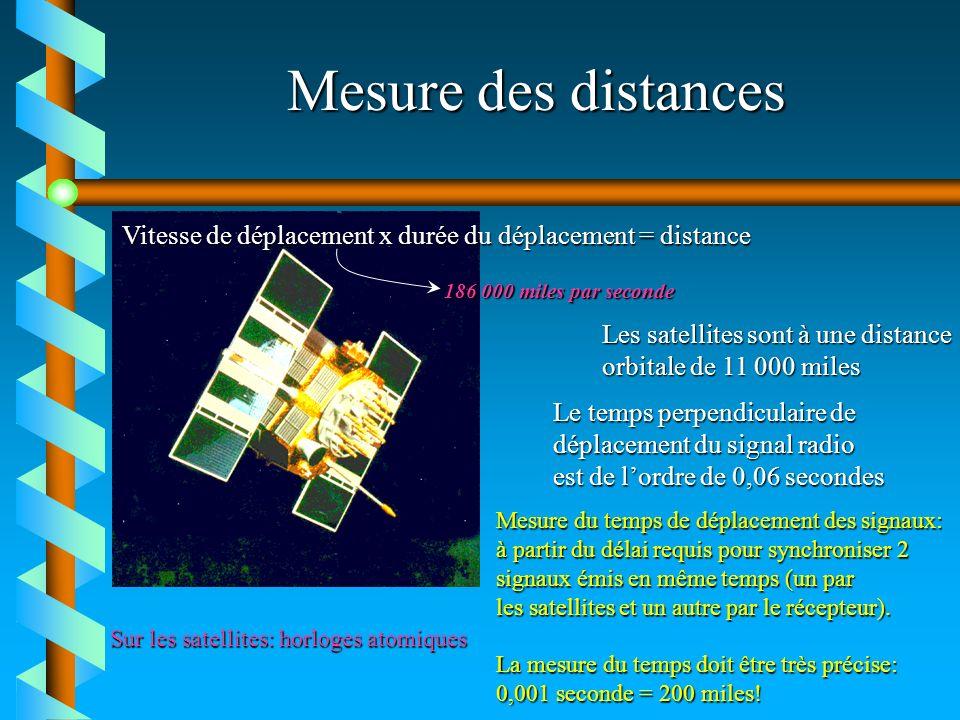 Mesure des distances Vitesse de déplacement x durée du déplacement = distance 186 000 miles par seconde Les satellites sont à une distance orbitale de