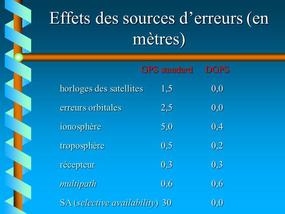 Effets des sources derreurs (en mètres) GPS standardDGPS horloges des satellites1,50,0 erreurs orbitales2,50,0 ionosphère5,00,4 troposphère0,50,2 réce