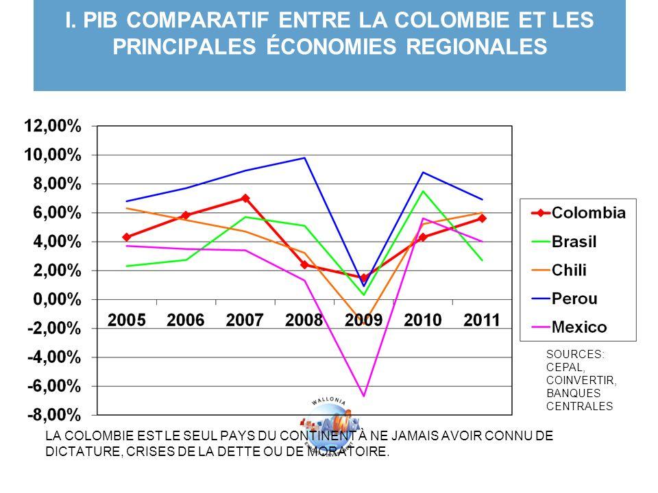 I. PIB COMPARATIF ENTRE LA COLOMBIE ET LES PRINCIPALES ÉCONOMIES REGIONALES LA COLOMBIE EST LE SEUL PAYS DU CONTINENT À NE JAMAIS AVOIR CONNU DE DICTA
