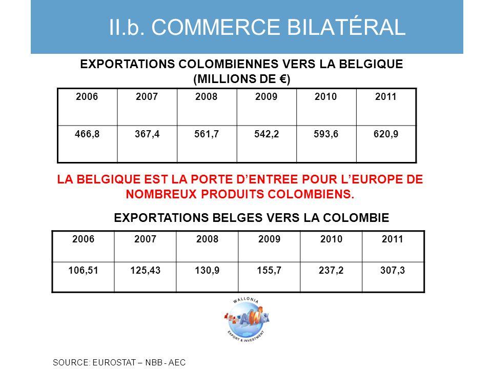 EXPORTATIONS COLOMBIENNES VERS LA BELGIQUE (MILLIONS DE ) EXPORTATIONS BELGES VERS LA COLOMBIE FUENTE: BNB - AWEX II.b. COMMERCE BILATÉRAL 20062007200