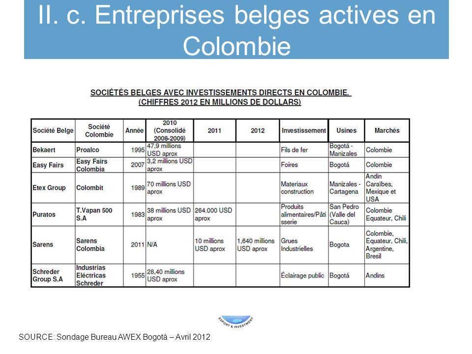 II. c. Entreprises belges actives en Colombie SOURCE: Sondage Bureau AWEX Bogotá – Avril 2012
