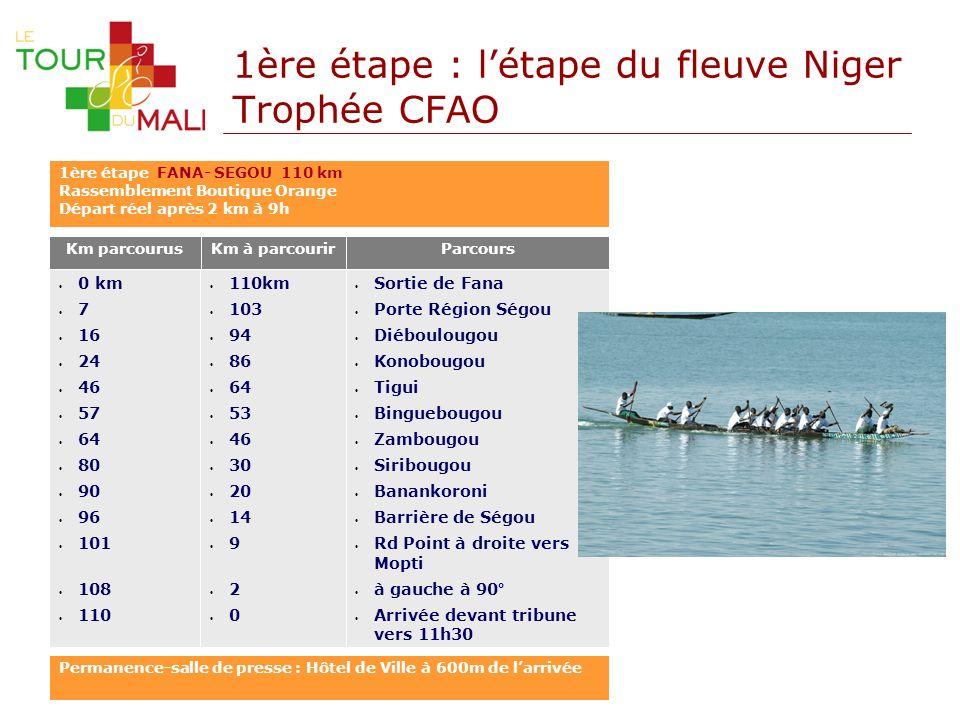 1ère étape : létape du fleuve Niger Trophée CFAO Km parcourusKm à parcourir 110km 103 94 86 64 53 46 30 20 14 9 2 0 0 km 7 16 24 46 57 64 80 90 96 101