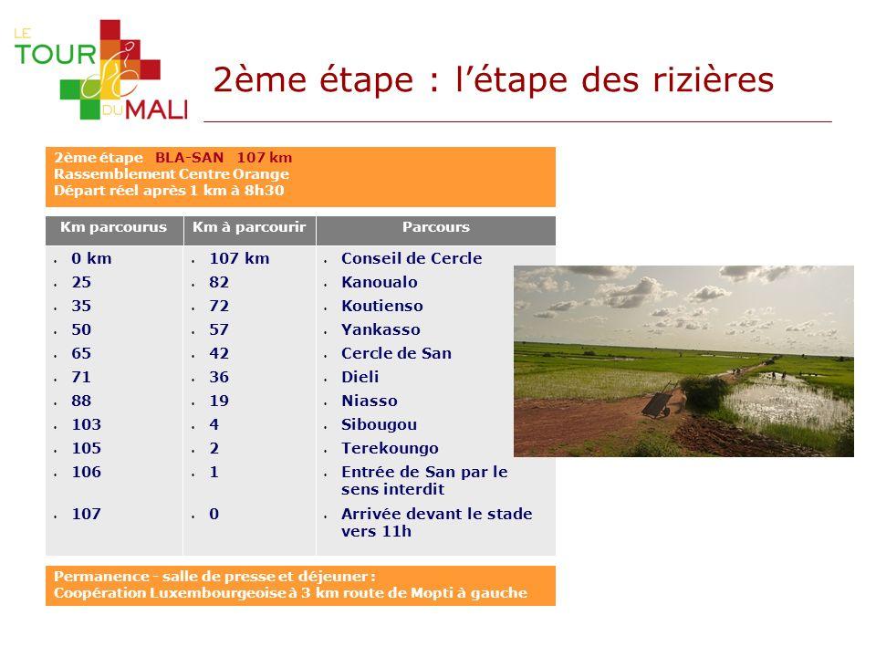 2ème étape : létape des rizières Km parcourusKm à parcourir 107 km 82 72 57 42 36 19 4 2 1 0 0 km 25 35 50 65 71 88 103 105 106 107 Parcours Conseil d
