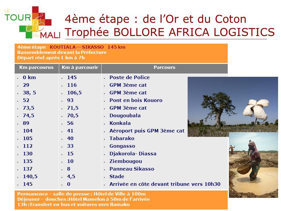 4ème étape : de lOr et du Coton Trophée BOLLORE AFRICA LOGISTICS Km parcourusKm à parcourir 145 116 106,5 93 71,5 70,5 56 41 40 33 15 10 8 4,5 0 0 km