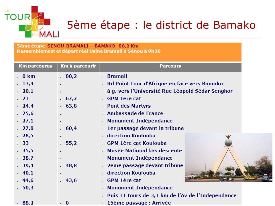 5ème étape : le district de Bamako Km parcourusKm à parcourir 88,2 67,2 63,8 60,4 55,2 48,8 43,6 0 0 km 13,4 20,1 21 24,4 25,6 27,1 27,8 28,5 33 35,5