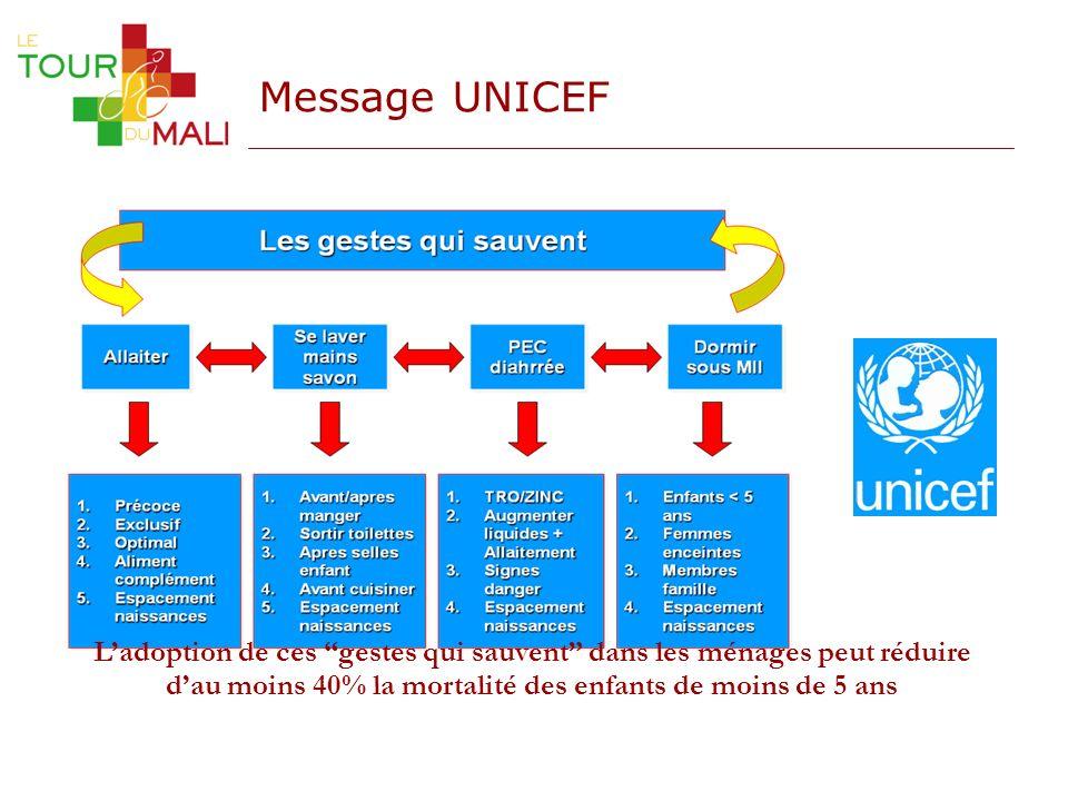 Message UNICEF Ladoption de ces gestes qui sauvent dans les ménages peut réduire dau moins 40% la mortalité des enfants de moins de 5 ans