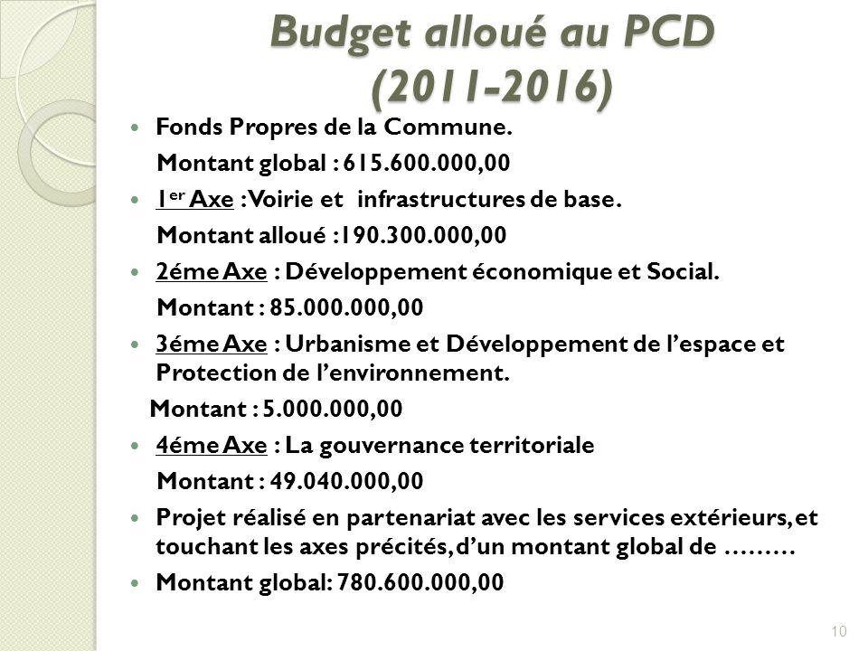 Budget alloué au PCD (2011-2016) Budget alloué au PCD (2011-2016) Fonds Propres de la Commune. Montant global : 615.600.000,00 1 er Axe : Voirie et in