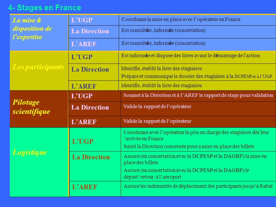 4- Stages en France La mise à disposition de l expertise Les participants Pilotage scientifique Logistique L UGP Est inform é e et dispose des listes