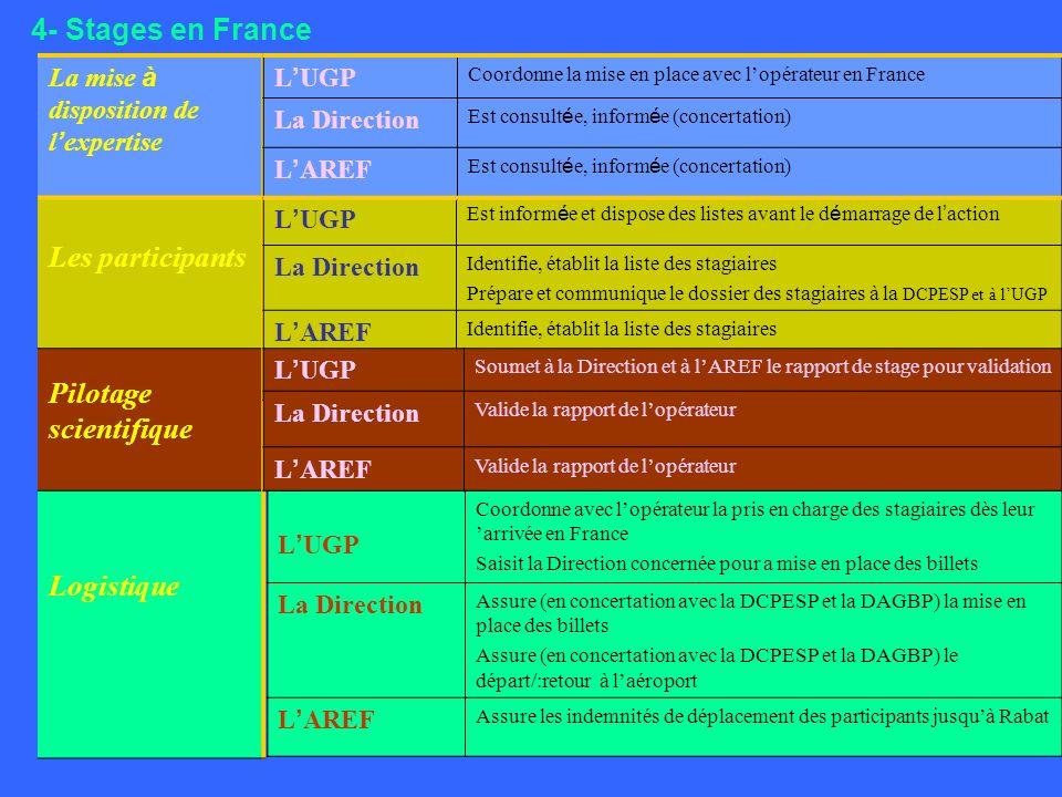 4- Stages en France La mise à disposition de l expertise Les participants Pilotage scientifique Logistique L UGP Est inform é e et dispose des listes avant le d é marrage de l action La Direction Identifie, établit la liste des stagiaires Prépare et communique le dossier des stagiaires à la DCPESP et à lUGP L AREF Identifie, établit la liste des stagiaires Prépare et communique le dossier des stagiaires à la DCPESP et à lUGP L UGP Coordonne avec lopérateur la pris en charge des stagiaires dès leur arrivée en France Saisit la Direction concernée pour a mise en place des billets La Direction Assure (en concertation avec la DCPESP et la DAGBP) la mise en place des billets Assure (en concertation avec la DCPESP et la DAGBP) le départ/:retour à laéroport L AREF Assure les indemnités de déplacement des participants jusquà Rabat L UGP Soumet à la Direction et à lAREF le rapport de stage pour validation La Direction Valide la rapport de lopérateur L AREF Valide la rapport de lopérateur L UGP Coordonne la mise en place avec lopérateur en France La Direction Est consult é e, inform é e (concertation) L AREF Est consult é e, inform é e (concertation)