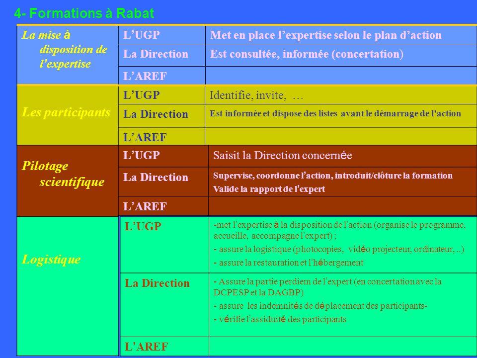 4- Formations à Rabat La mise à disposition de l expertise Les participants Pilotage scientifique Logistique L UGP Identifie, invite, … La Direction Est informée et dispose des listes avant le démarrage de laction L AREF L UGP -met l expertise à la disposition de l action (organise le programme, accueille, accompagne l expert) ; - assure la logistique (photocopies, vid é o projecteur, ordinateur,..) - assure la restauration et l h é bergement La Direction - Assure la partie perdiem de l expert (en concertation avec la DCPESP et la DAGBP) - assure les indemnit é s de d é placement des participants- - v é rifie l assiduit é des participants L AREF L UGPSaisit la Direction concern é e La Direction Supervise, coordonne l action, introduit/clôture la formation Valide la rapport de l expert L AREF L UGP Met en place lexpertise selon le plan daction La DirectionEst consultée, informée (concertation) L AREF