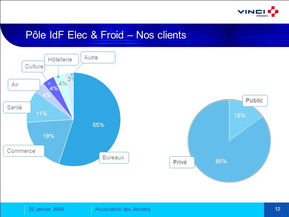 22 janvier 2009Association des Anciens 12 Pôle IdF Elec & Froid – Nos clients Bureaux Privé Public Commerce Air Santé Hôtellerie Culture Autre 85% 15%