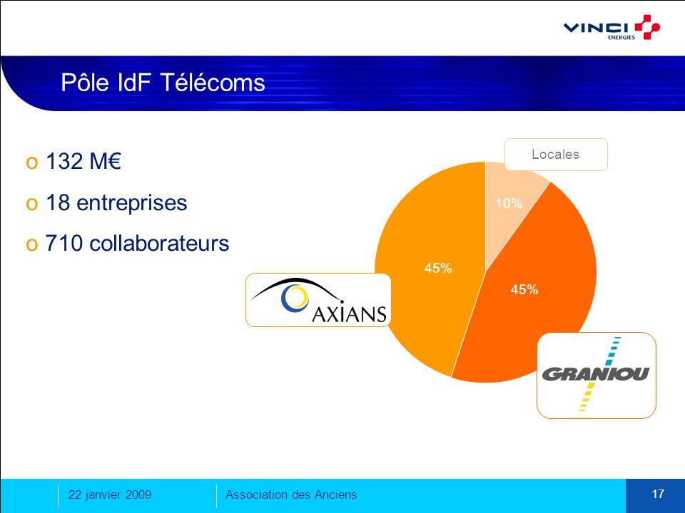22 janvier 2009Association des Anciens 17 Pôle IdF Télécoms Locales o 132 M o 18 entreprises o 710 collaborateurs 45% 10%