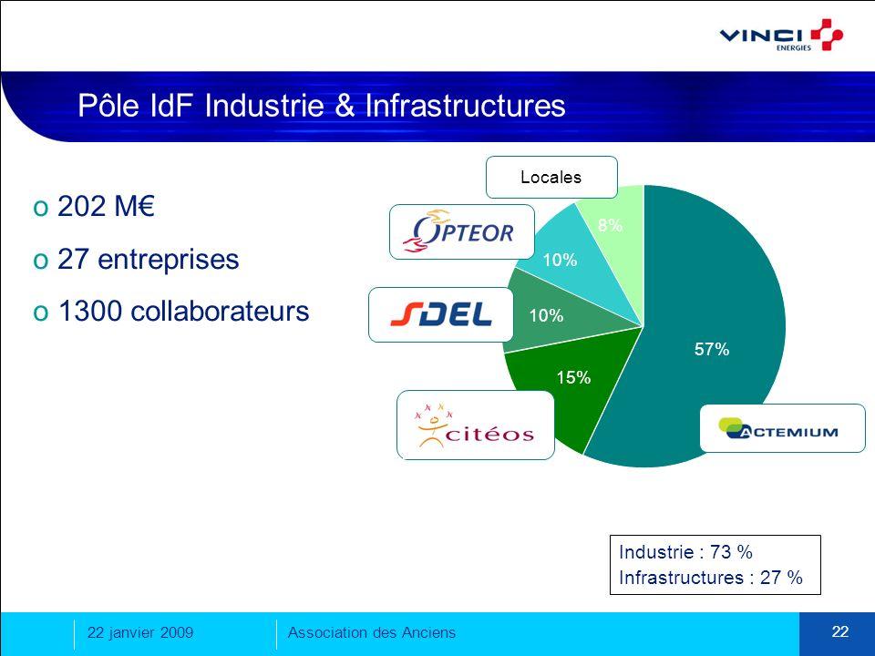 22 janvier 2009Association des Anciens 22 Pôle IdF Industrie & Infrastructures Locales 57% 15% 10% 8% Industrie : 73 % Infrastructures : 27 % o 202 M