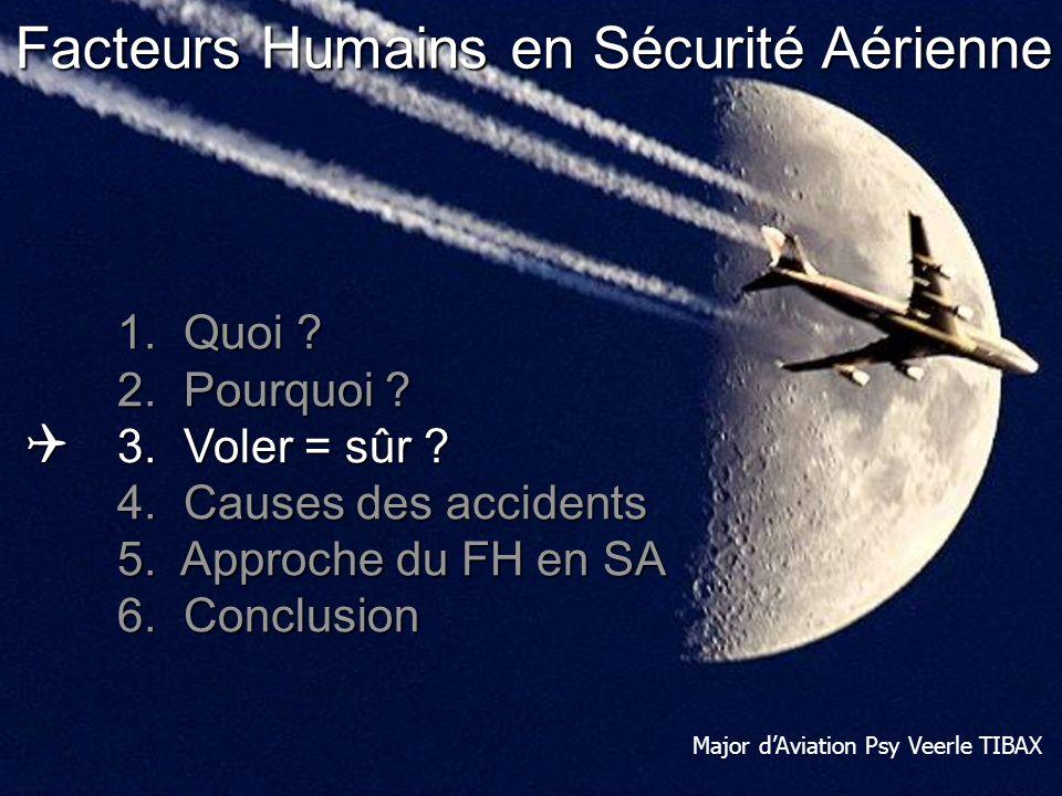 Human Performance & Limitations: Human Factors in Aviation Safety Errare humanum est Taper mauvais numéro de téléphone: 1/20 Erreurs pendant tâches fa