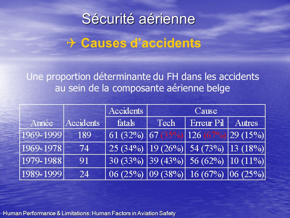 Human Performance & Limitations: Human Factors in Aviation Safety Q Causes daccidents Sécurité aérienne Une proportion déterminante du FH dans les acc