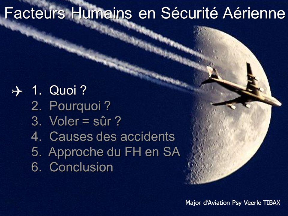 Human Performance & Limitations: Human Factors in Aviation Safety Aviation civile Accident Ratio = nombre dacc / million de départs Q Voler = sûr.