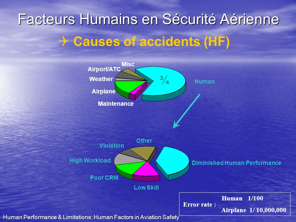 Human Performance & Limitations: Human Factors in Aviation Safety Crew Facteurs humains Q Causes of accidents (HF) Design & Construction Maintenance P