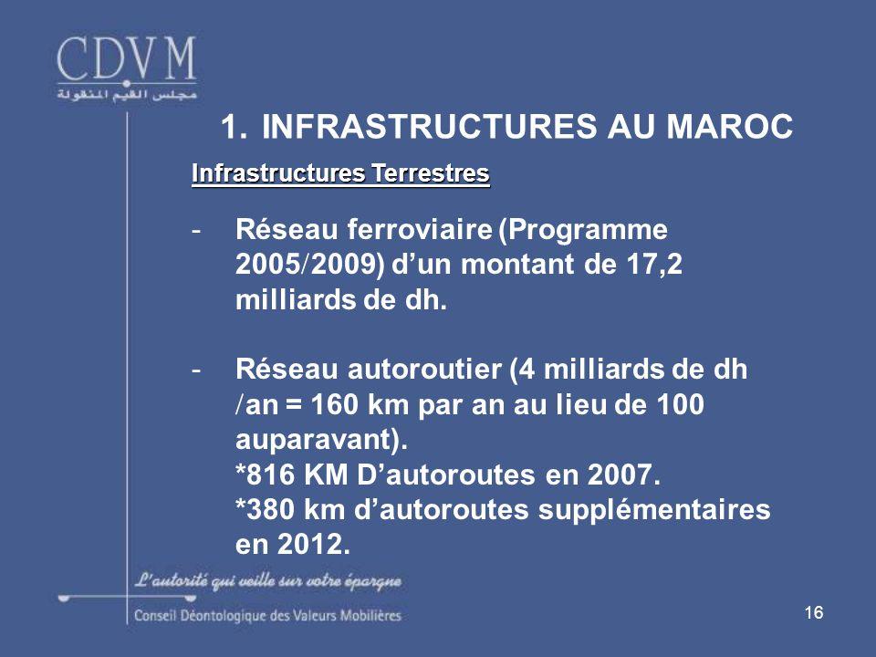 16 1. INFRASTRUCTURES AU MAROC Infrastructures Terrestres -Réseau ferroviaire (Programme 2005 2009) dun montant de 17,2 milliards de dh. -Réseau autor