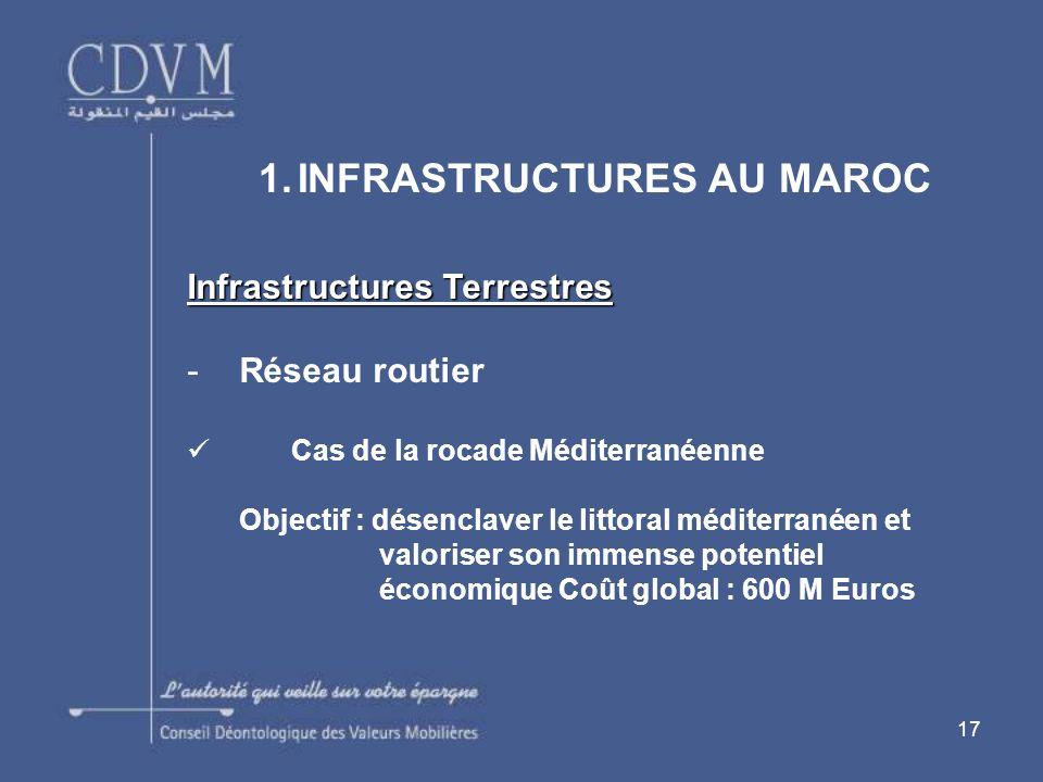 17 1.INFRASTRUCTURES AU MAROC Infrastructures Terrestres -Réseau routier Cas de la rocade Méditerranéenne Objectif : désenclaver le littoral méditerranéen et valoriser son immense potentiel économique Coût global : 600 M Euros
