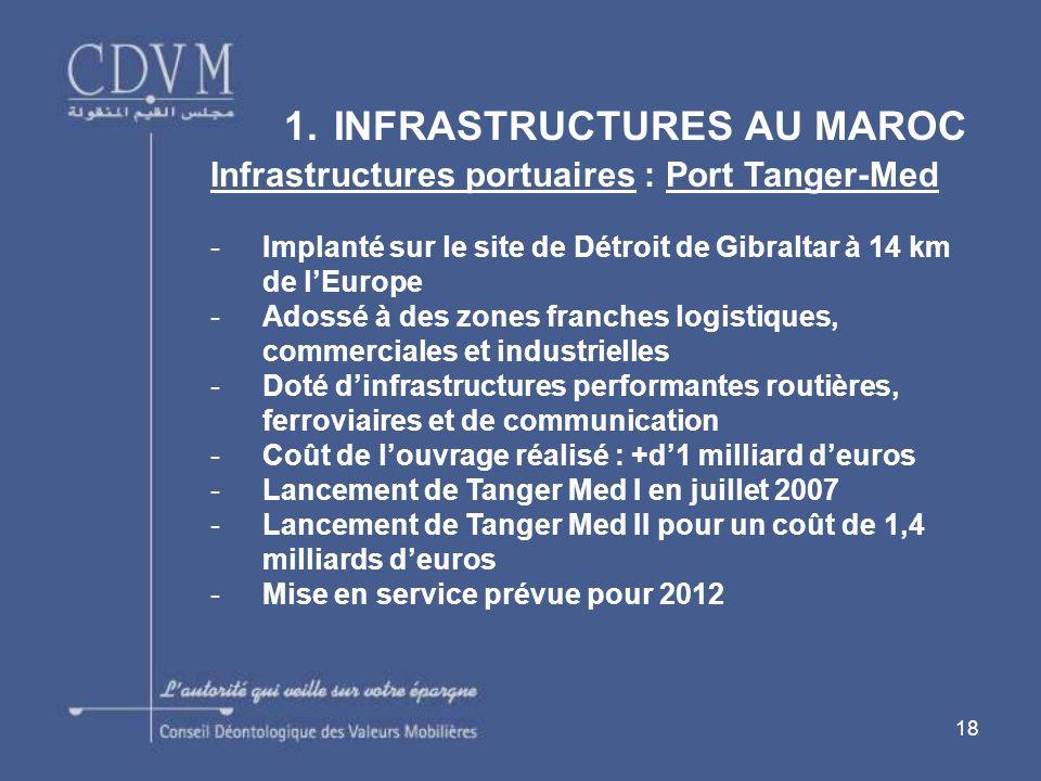 18 1. INFRASTRUCTURES AU MAROC Infrastructures portuaires : Port Tanger-Med -Implanté sur le site de Détroit de Gibraltar à 14 km de lEurope -Adossé à