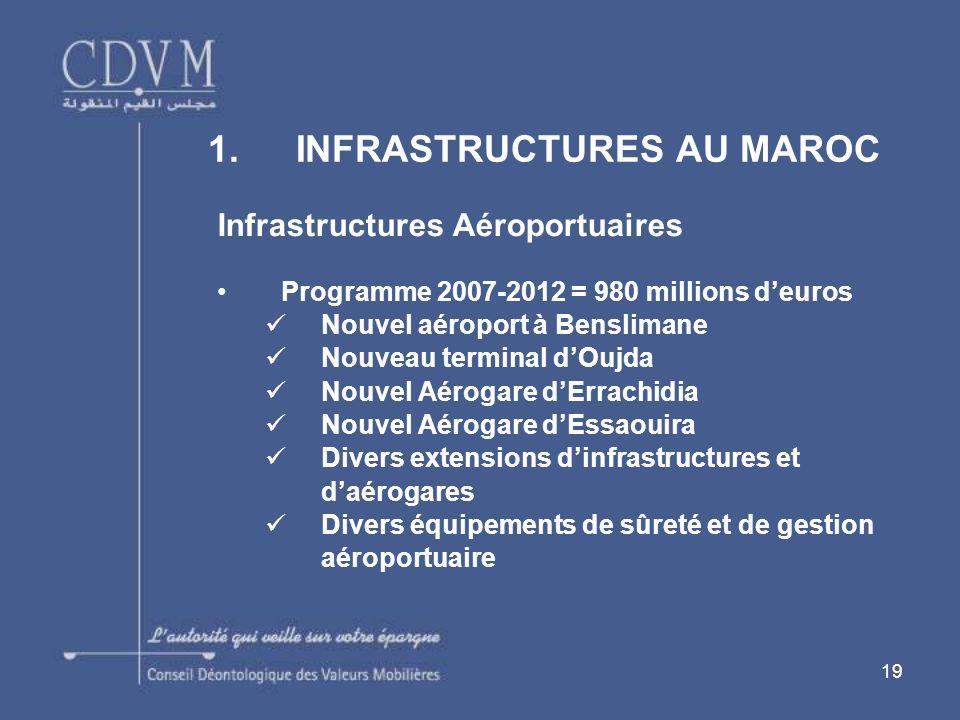 19 1.INFRASTRUCTURES AU MAROC Infrastructures Aéroportuaires Programme 2007-2012 = 980 millions deuros Nouvel aéroport à Benslimane Nouveau terminal d