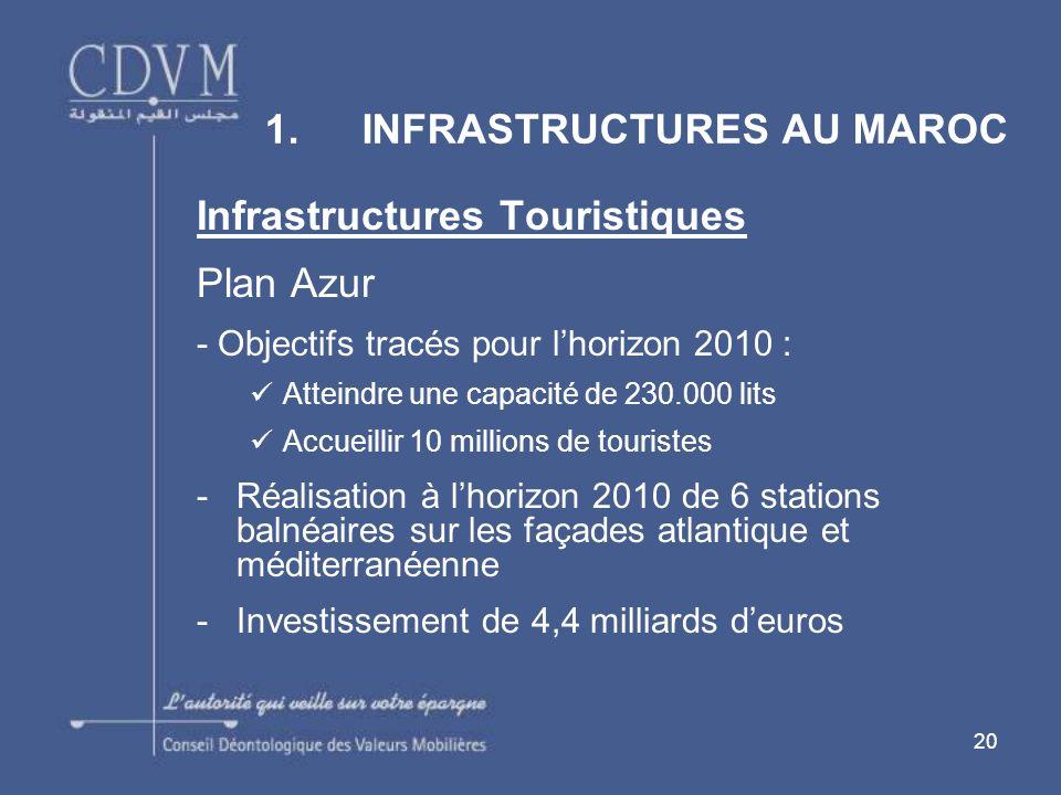20 Infrastructures Touristiques Plan Azur - Objectifs tracés pour lhorizon 2010 : Atteindre une capacité de 230.000 lits Accueillir 10 millions de touristes -Réalisation à lhorizon 2010 de 6 stations balnéaires sur les façades atlantique et méditerranéenne -Investissement de 4,4 milliards deuros 1.INFRASTRUCTURES AU MAROC