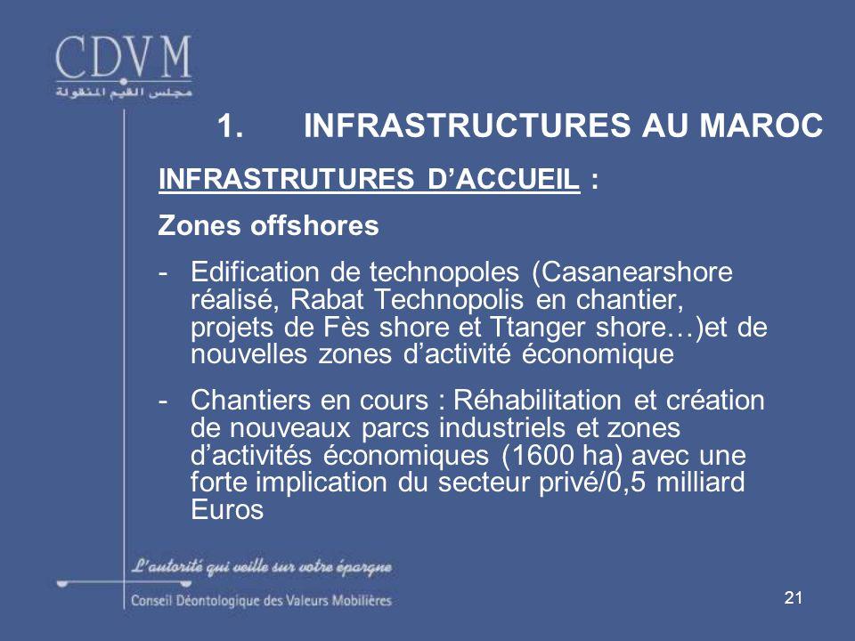 21 INFRASTRUTURES DACCUEIL : Zones offshores -Edification de technopoles (Casanearshore réalisé, Rabat Technopolis en chantier, projets de Fès shore e