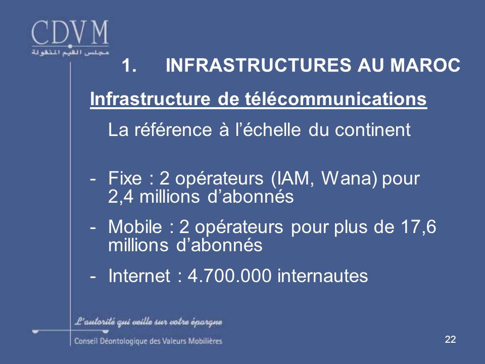 22 Infrastructure de télécommunications La référence à léchelle du continent -Fixe : 2 opérateurs (IAM, Wana) pour 2,4 millions dabonnés -Mobile : 2 opérateurs pour plus de 17,6 millions dabonnés -Internet : 4.700.000 internautes 1.INFRASTRUCTURES AU MAROC
