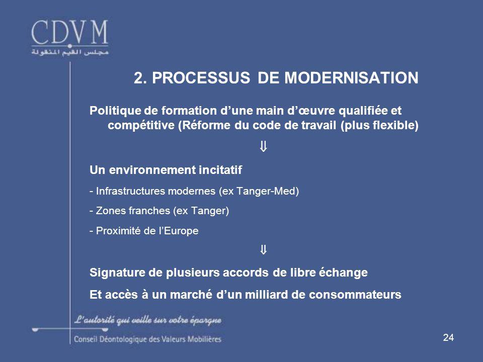 24 Politique de formation dune main dœuvre qualifiée et compétitive (Réforme du code de travail (plus flexible) Un environnement incitatif - Infrastructures modernes (ex Tanger-Med) - Zones franches (ex Tanger) - Proximité de lEurope Signature de plusieurs accords de libre échange Et accès à un marché dun milliard de consommateurs 2.