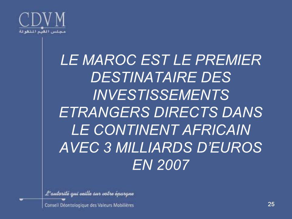 25 LE MAROC EST LE PREMIER DESTINATAIRE DES INVESTISSEMENTS ETRANGERS DIRECTS DANS LE CONTINENT AFRICAIN AVEC 3 MILLIARDS DEUROS EN 2007