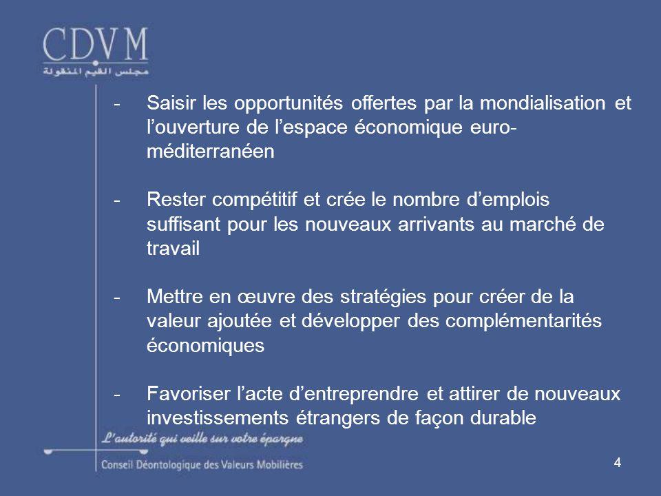 4 -Saisir les opportunités offertes par la mondialisation et louverture de lespace économique euro- méditerranéen -Rester compétitif et crée le nombre demplois suffisant pour les nouveaux arrivants au marché de travail -Mettre en œuvre des stratégies pour créer de la valeur ajoutée et développer des complémentarités économiques -Favoriser lacte dentreprendre et attirer de nouveaux investissements étrangers de façon durable