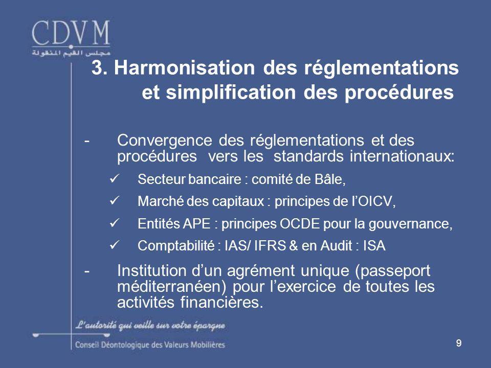 9 -Convergence des réglementations et des procédures vers les standards internationaux: Secteur bancaire : comité de Bâle, Marché des capitaux : principes de lOICV, Entités APE : principes OCDE pour la gouvernance, Comptabilité : IAS/ IFRS & en Audit : ISA -Institution dun agrément unique (passeport méditerranéen) pour lexercice de toutes les activités financières.