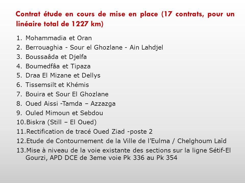 Contrat étude en cours de mise en place (17 contrats, pour un linéaire total de 1227 km) 1.Mohammadia et Oran 2.Berrouaghia - Sour el Ghozlane - Ain L