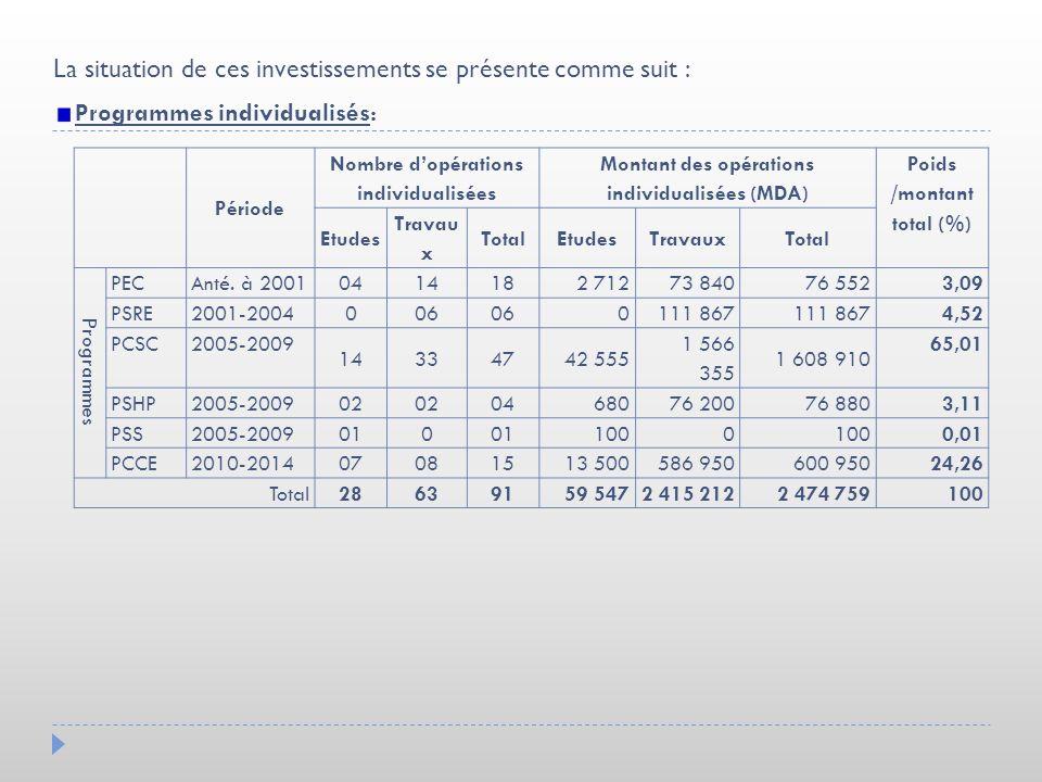 La situation de ces investissements se présente comme suit : Programmes individualisés: Période Nombre dopérations individualisées Montant des opérati