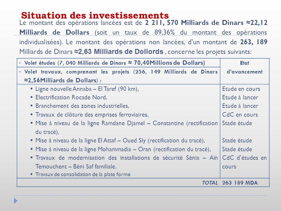 Le montant des opérations lancées est de 2 211, 570 Milliards de Dinars 22,12 Milliards de Dollars (soit un taux de 89,36% du montant des opérations i