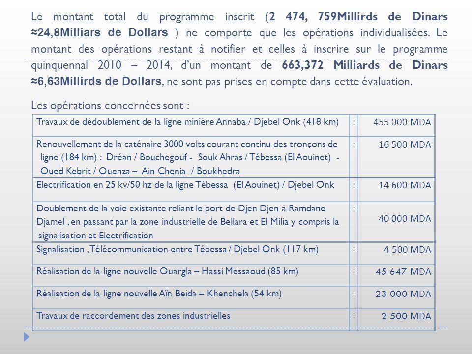 Le montant total du programme inscrit (2 474, 759Millirds de Dinars 24,8Milliars de Dollars ) ne comporte que les opérations individualisées. Le monta