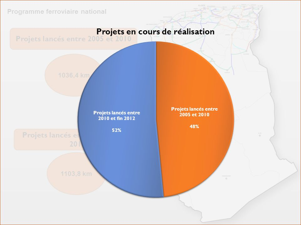 Programme ferroviaire national Projets lancés entre 2005 et 2010 1036,4 km Projets lancés entre 2010 et fin 2012 1103,8 km