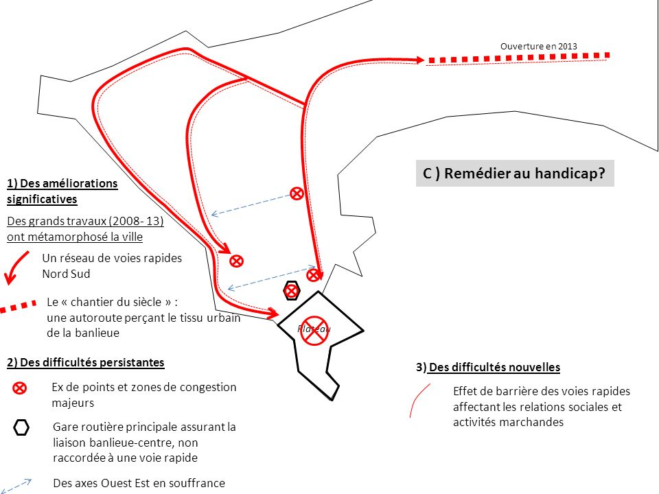 Un réseau de voies rapides Nord Sud Plateau Le « chantier du siècle » : une autoroute perçant le tissu urbain de la banlieue Ouverture en 2013 C ) Remédier au handicap.