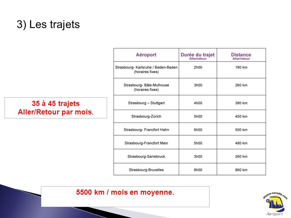 3) Les trajets 35 à 45 trajets Aller/Retour par mois. 5500 km / mois en moyenne.
