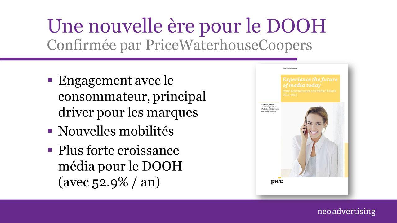 Une nouvelle ère pour le DOOH Engagement avec le consommateur, principal driver pour les marques Nouvelles mobilités Plus forte croissance média pour le DOOH (avec 52.9% / an) Confirmée par PriceWaterhouseCoopers