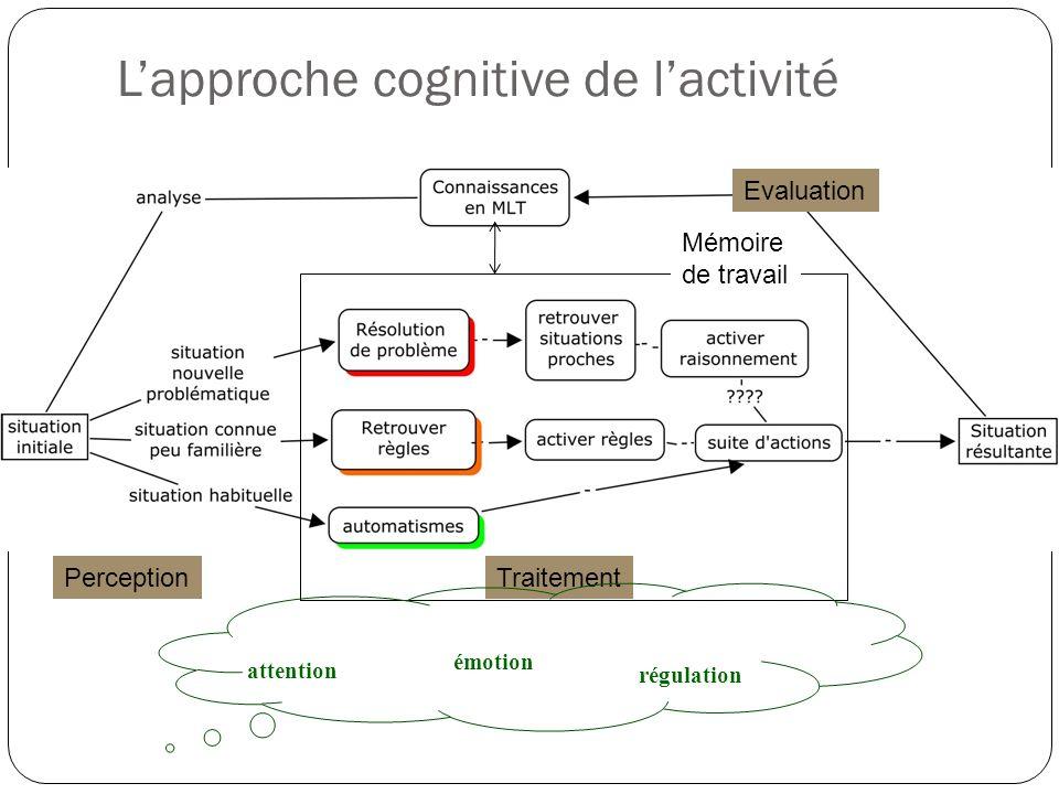 Lapproche cognitive de lactivité Mémoire de travail TraitementPerception Evaluation attention régulation émotion