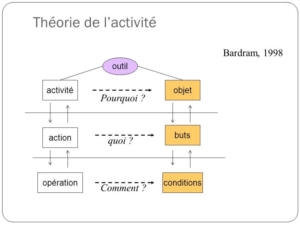 Théorie de lactivité outil objet buts Bardram, 1998 action conditions activité opération Pourquoi ? quoi ? Comment ?