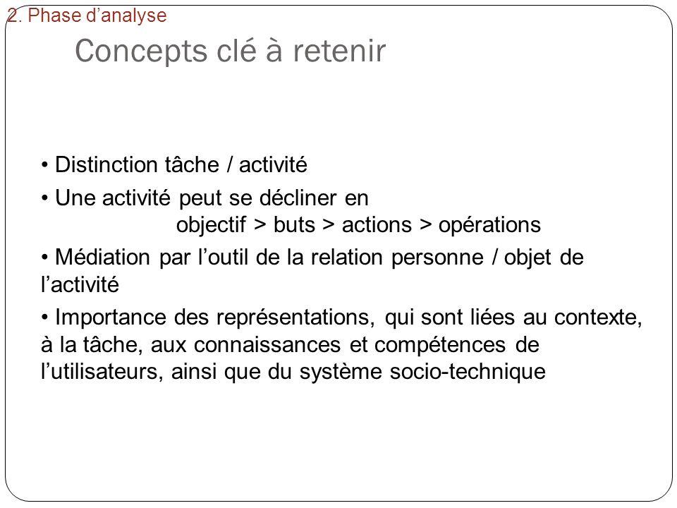 Concepts clé à retenir Distinction tâche / activité Une activité peut se décliner en objectif > buts > actions > opérations Médiation par loutil de la