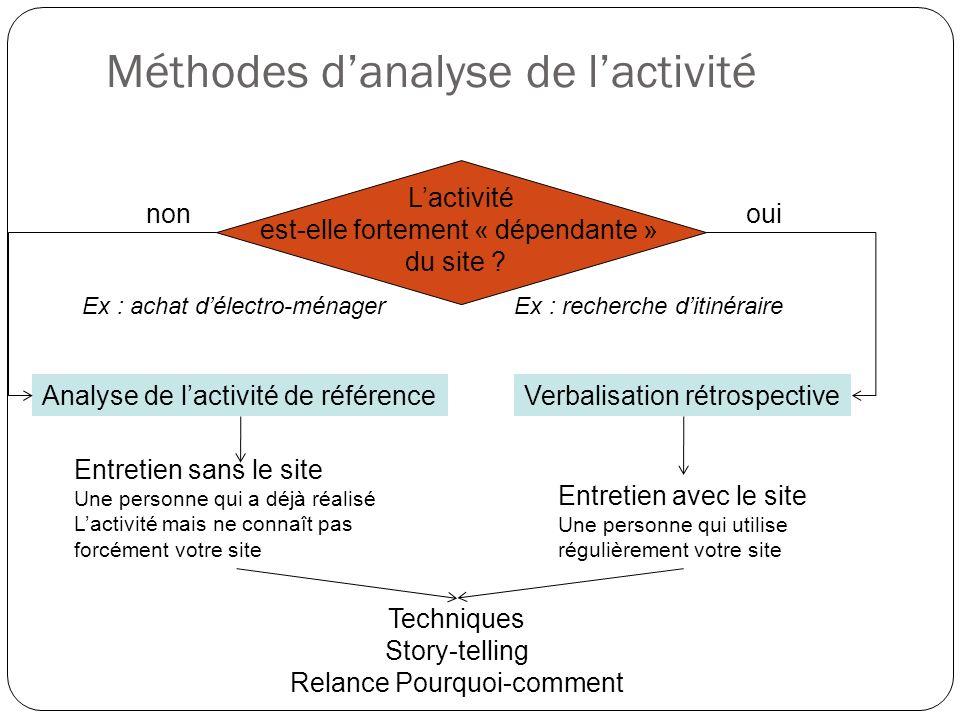 Méthodes danalyse de lactivité Lactivité est-elle fortement « dépendante » du site ? Analyse de lactivité de référence Entretien sans le site Une pers