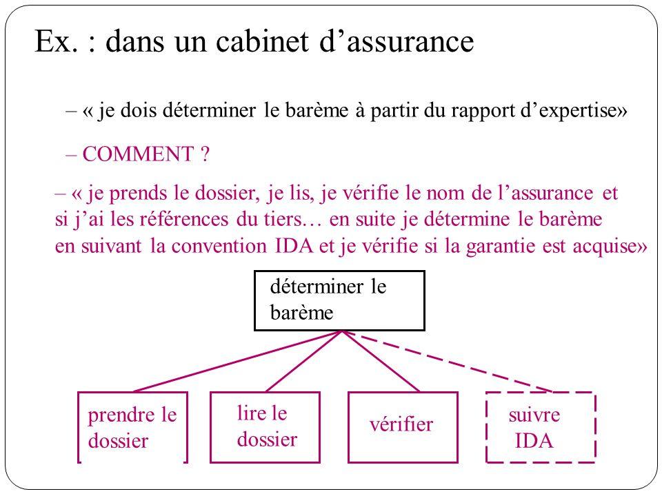 Ex. : dans un cabinet dassurance – « je dois déterminer le barème à partir du rapport dexpertise» déterminer le barème – COMMENT ? ? ?? – « je prends