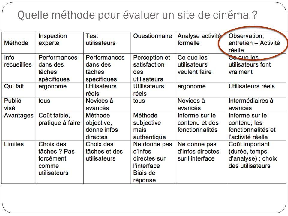Quelle méthode pour évaluer un site de cinéma ?