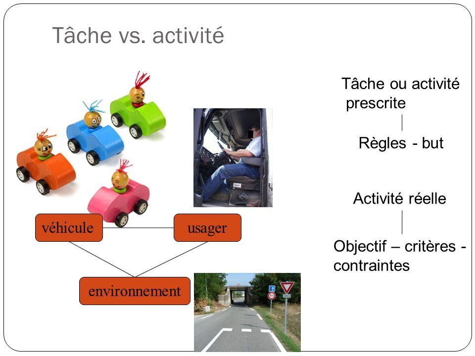 Tâche vs. activité Tâche ou activité prescrite Activité réelle Règles - but Objectif – critères - contraintes véhiculeusager environnement