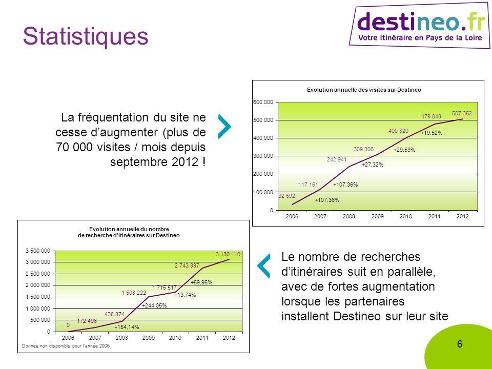 6 Statistiques La fréquentation du site ne cesse daugmenter (plus de 70 000 visites / mois depuis septembre 2012 .