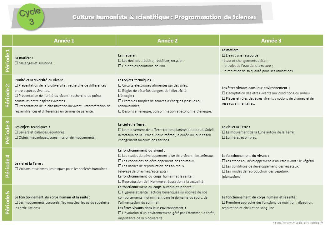 http://www.mysticlolly-leblog.fr Culture humaniste & scientifique : Programmation de Sciences Cycle3 Année 1Année 2Année 3 Période 1 La matière : Méla