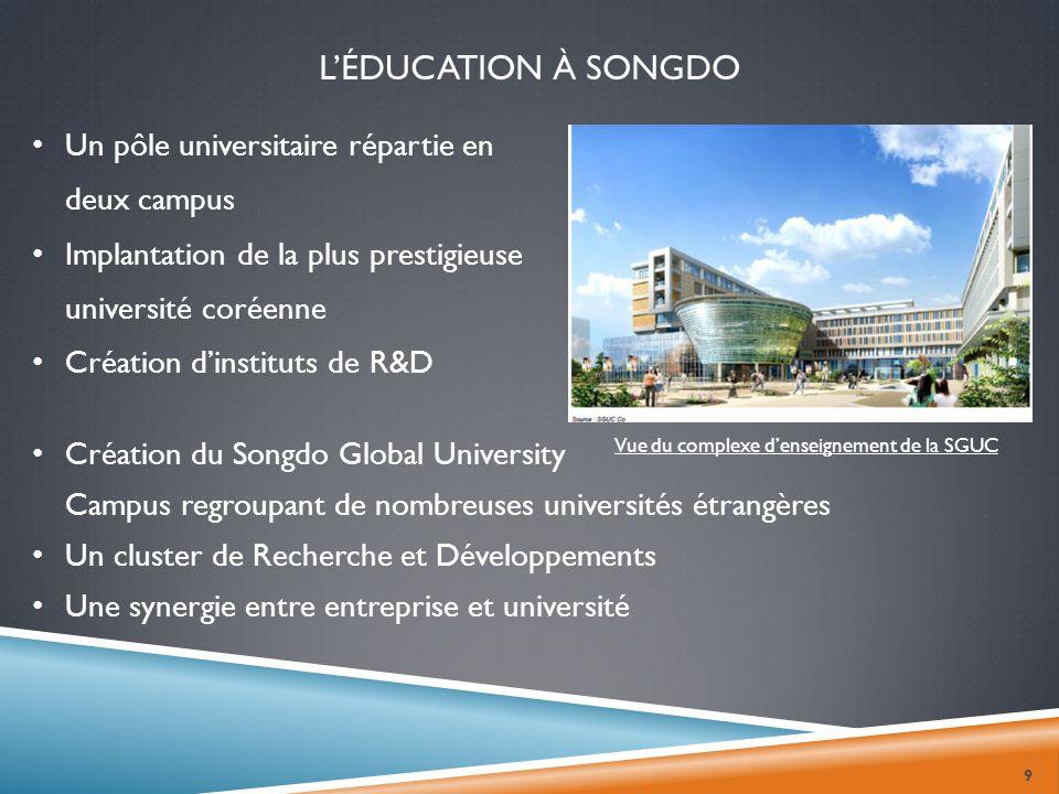 LÉDUCATION À SONGDO 9 Un pôle universitaire répartie en deux campus Implantation de la plus prestigieuse université coréenne Création dinstituts de R&